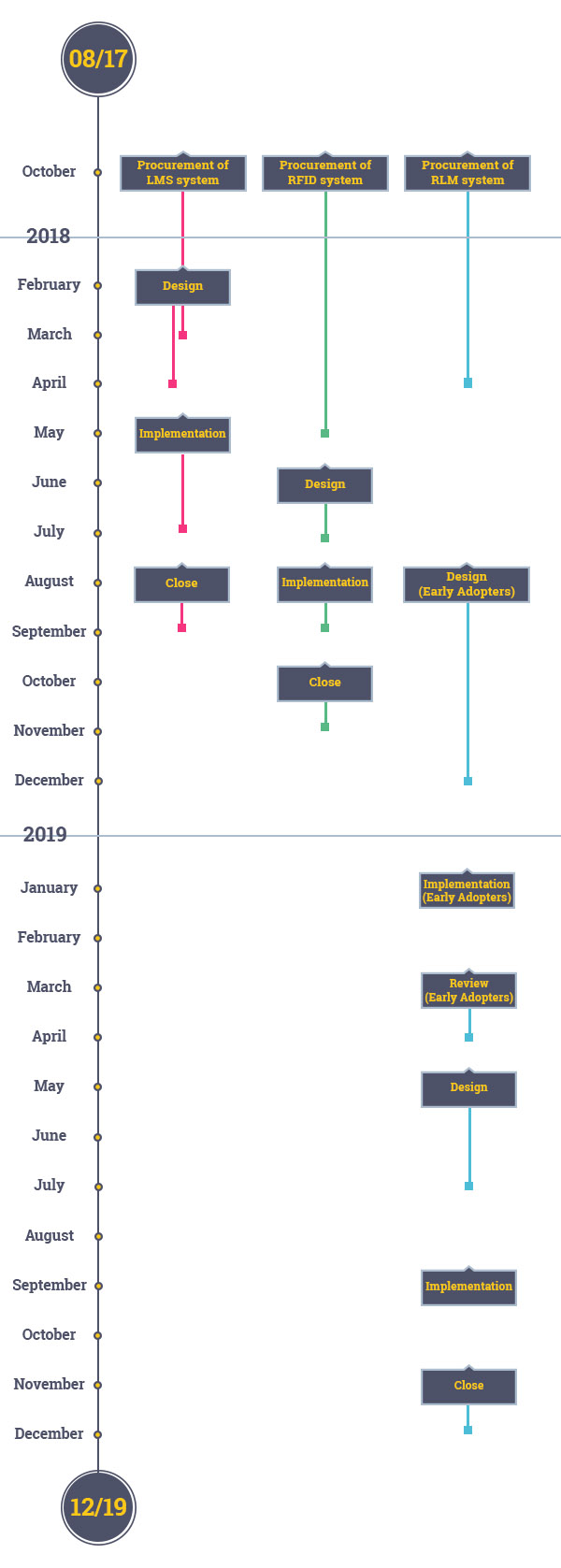 Timeline of activity and milestones for the Digital Library Platform Project