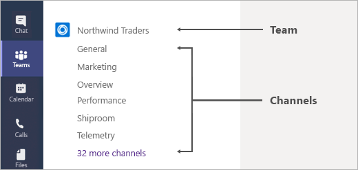 A diagram explaining Channels in Teams