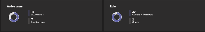 The roles and active users report in Teams