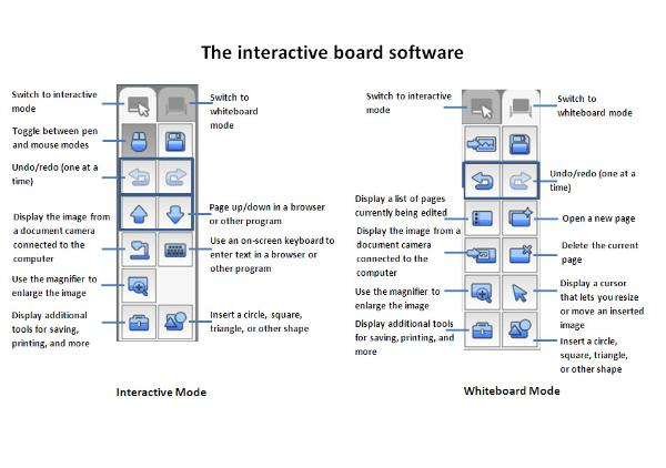 Interactive Board Tools