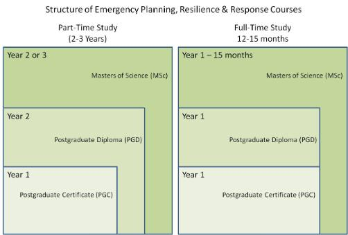 Msc Emergency Planning Course Structure
